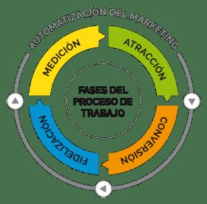 Esquema de Automatización del marketing