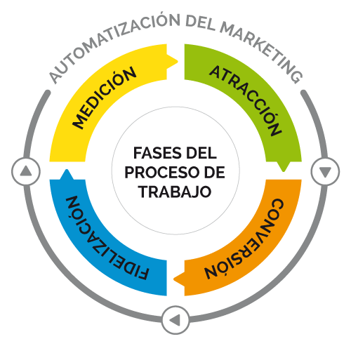 Esquema de Automatización del marketing