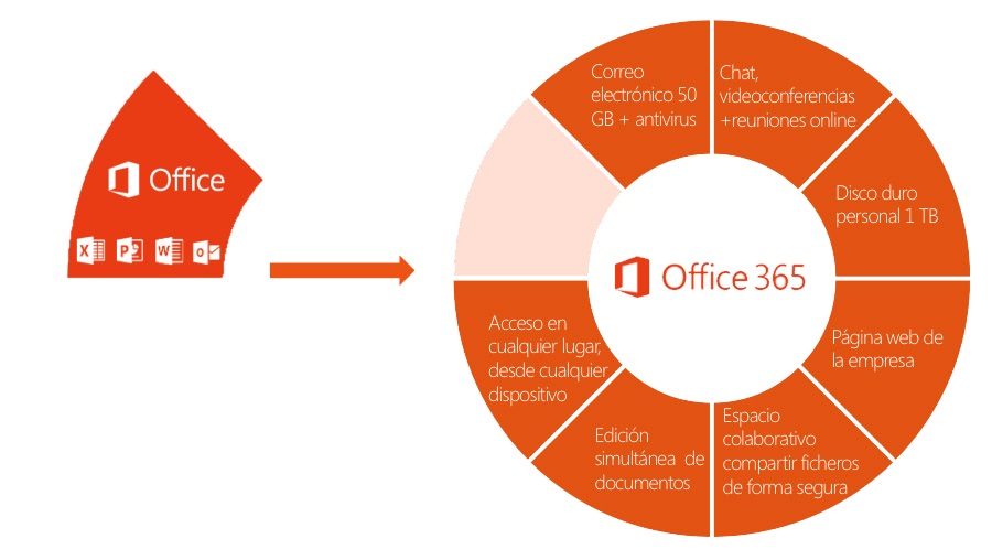 Esquema Office 365