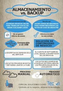 cloud backup vs almacenamiento