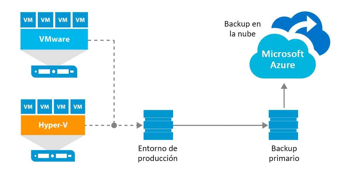 entorno hibrido backup
