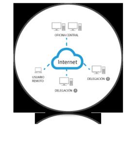 Conexión entre tus sedes. VPN
