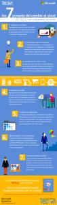 Infografía los 7 porqués del cambio al cloud