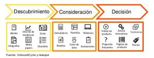 Contenidos en las fases del Customer Journey