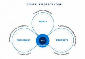 digital-transformation-loop-microsoft-dynamics