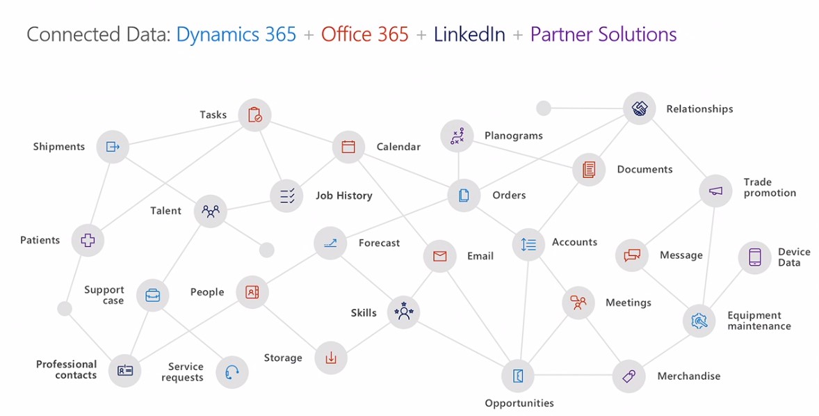 dynamics 365 linkedin office 365