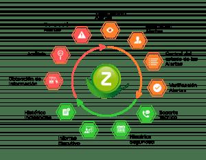 Características de Zeed Security