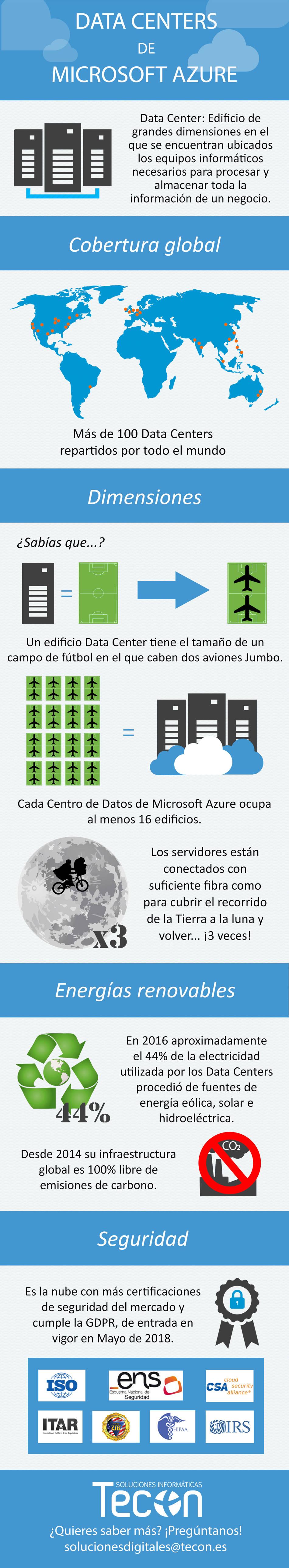 Infografía Data Centers de Microsoft Azure