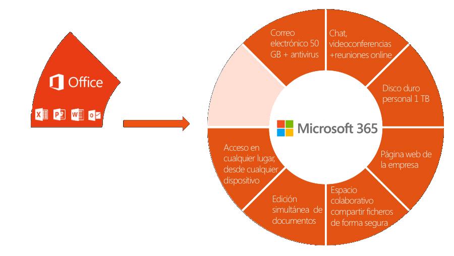 Esquema de Microsoft 365