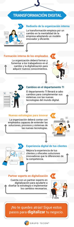 Infografía sobre transformación digital - Tecon